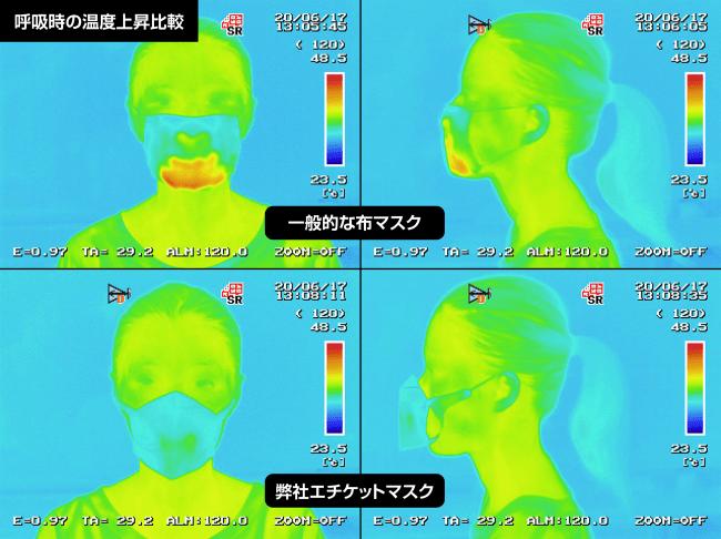 呼吸時の温度上昇比較サーモグラフィ