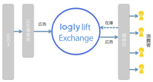 logly lift Exchange 概念図