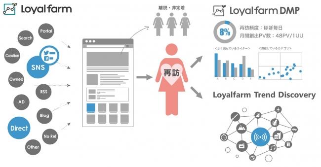 図1:Loyalfarmの概要