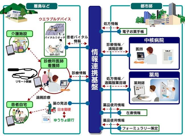 図.富田薬品株式会社が提供する「医療資源が乏しい地域における遠隔服薬指導・処方薬配送を行うサービス」全容図と情報連携基盤
