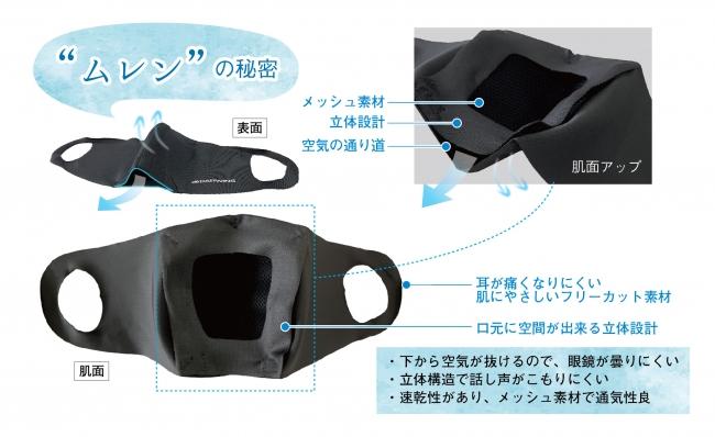 DARWING murenMask 立体構造マスク部分