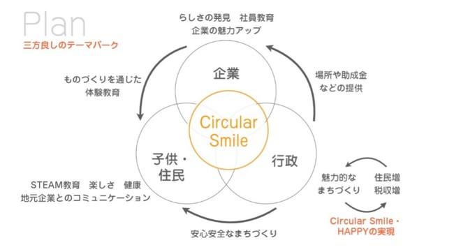 図2:ものづくりテーマパーク プロジェクト構想(出所:きづきアーキテクト、マナブデザイン)