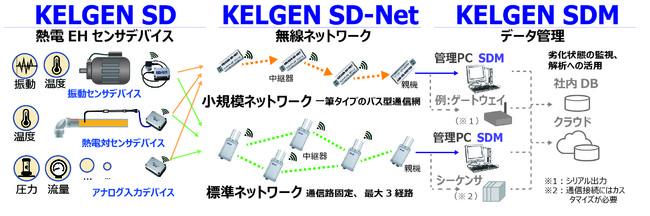 【KELGEN SDシリーズの概要】