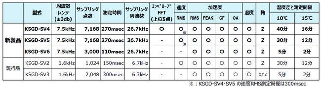 【KSGD-SVの測定仕様の概要】