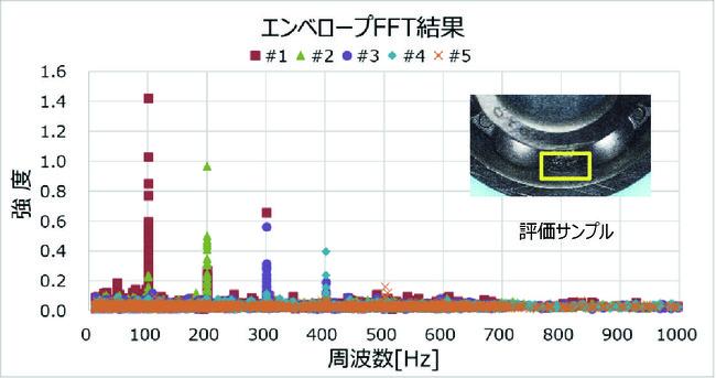 【ベアリング外輪キズのエンベロープFFT結果】測定回数250回(温度差10℃の環境下での1週間分相当)のデータ