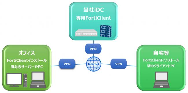 ネットワーク構成図(クラウド型リモートアクセス)