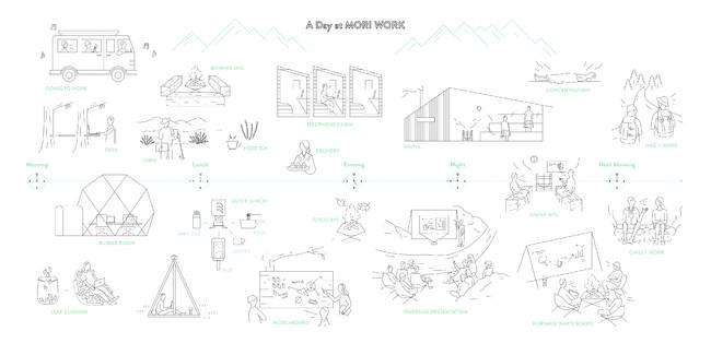 森ワークの世界観を表現した「ある森ワークの1日」