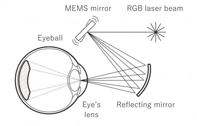 VISIRIUMテクノロジーの概要