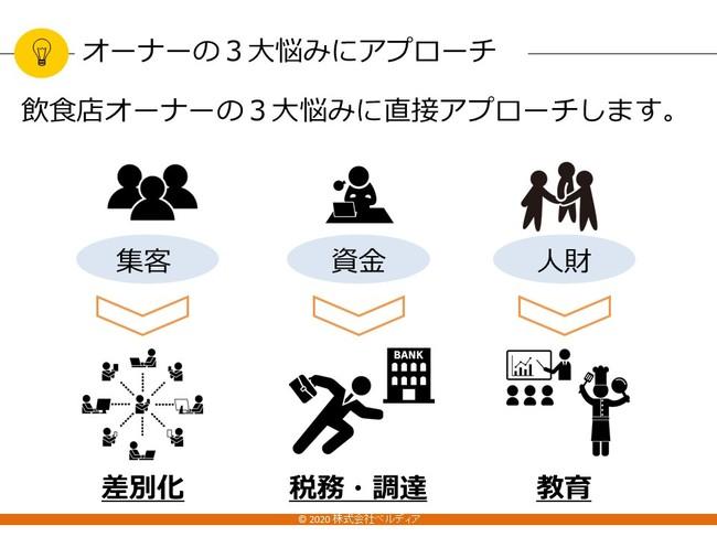 「ミギカタ」のアプローチ
