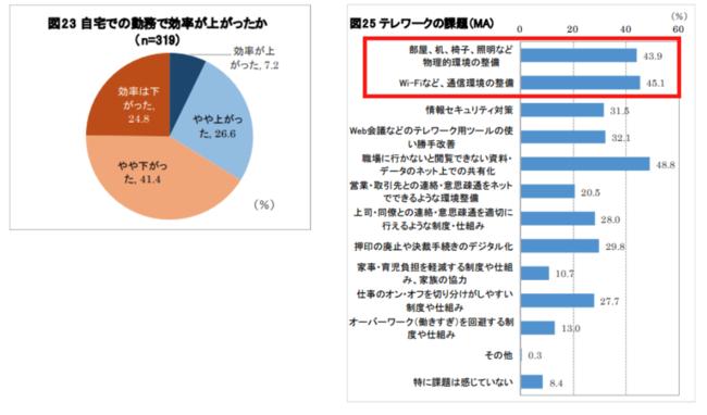 独立行政法人 日本生産性本部「新型コロナウイルスの感染拡大が働く人の意識に及ぼす調査」より引用