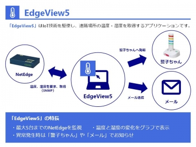 EdgeView5 説明図