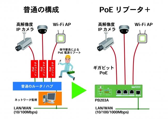 PoEリブータ+ 構成例2