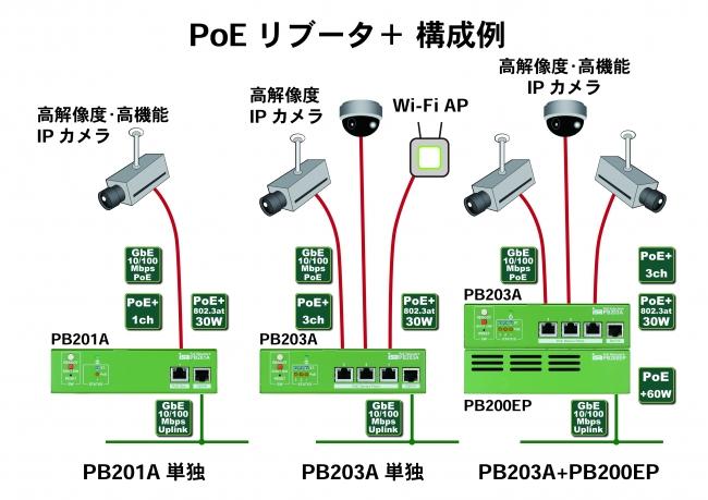 PoEリブータ+ 構成例3
