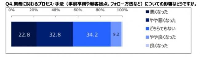 業務プロセス・手法への影響についての質問では、 環境が大きく変化する中で、10.2%の方が「良くなった」 「やや良くなった」と回答している。非対面折衝の不慣れな点などもあったのか、「悪くなった」「やや悪くなった」の回答は55.6%という結果に。