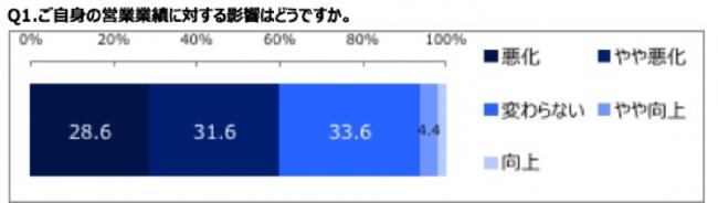 業績影響について、コロナウィルス環境下においても6.2%の方が「業績が向上」「やや向上」と回答している。 一方、「悪化」「やや悪化」の回答が60.2%になった。「変わらない」の回答は33.6%。