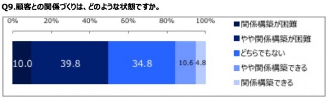 顧客との関係構築については、全体で「困難」「やや困難」の回答が49.8%、 「できる」「ややできる」15.4%。 「変わらない」の回答は34.8%。
