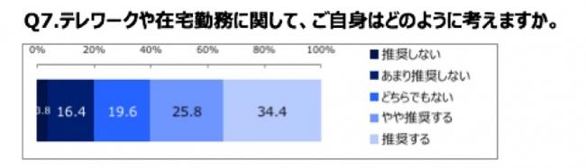 テレワーク・在宅勤務については、「推奨する」「やや推奨する」の割合が60.2%、「推奨しない」・ 「あまり推奨しない」20.2%を大きく上回る。
