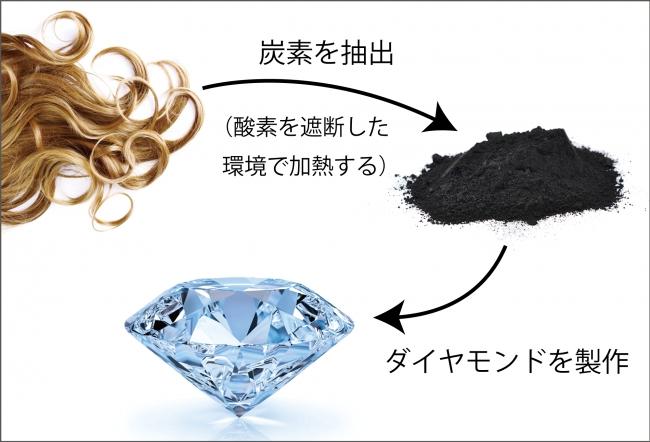 髪の毛からダイヤモンドを製作する仕組み