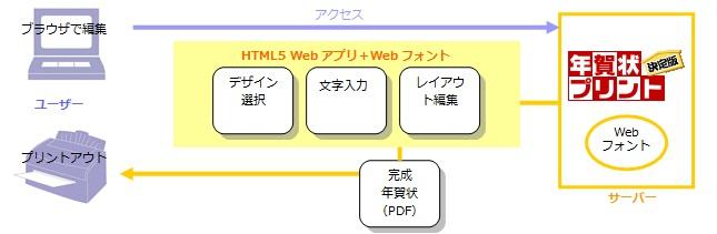 pdf web上で表示 html5