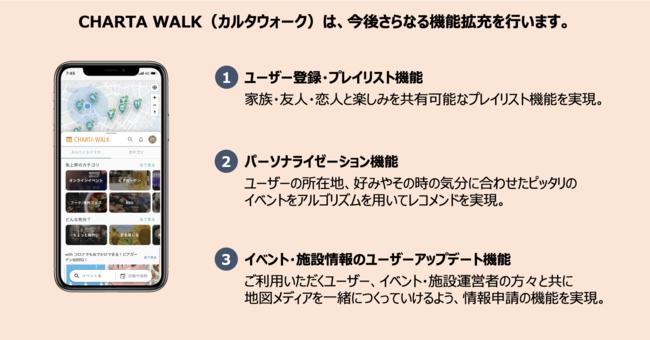 CHARTA WALK(カルタウォーク)今後提供機能