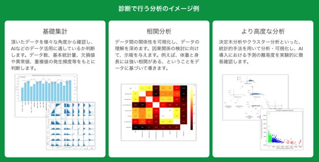 「AI導入の無料相談窓口」で相談したときの分析イメージ例