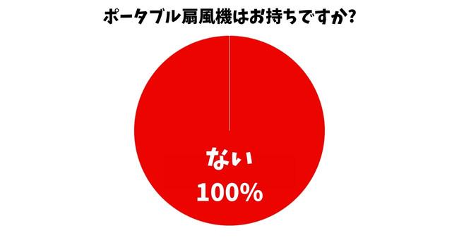 ポータブル扇風機を使ったことがない方の〇〇%は、実は欲しいと思っている!? 【アンケート結果】