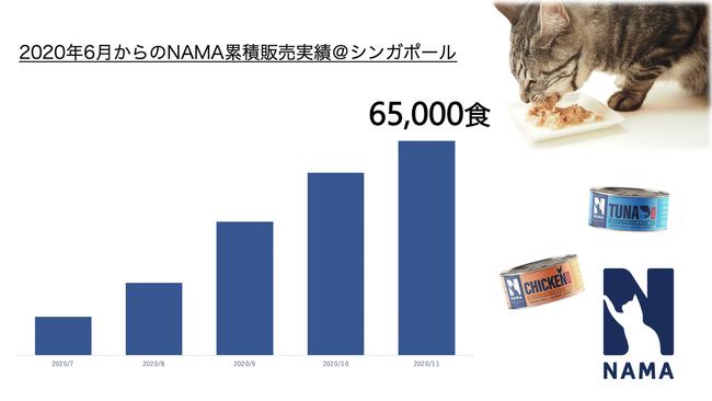 """販売開始5ヵ月で6万5千食""""突破!シンガポールで大人気キャットフード「NAMAゼリー仕立て」"""