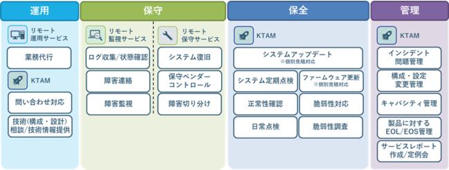 KEL Managed Service サービスポートフォリオ