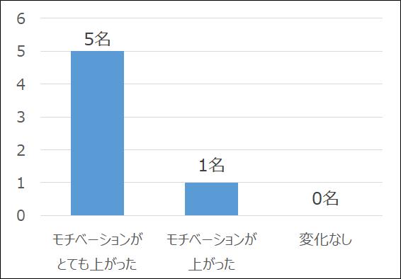Honda CAシステム導入によるモチベーションの変化(調査対象:ホンダR&D太陽の聴覚障がいのある従業員6名)