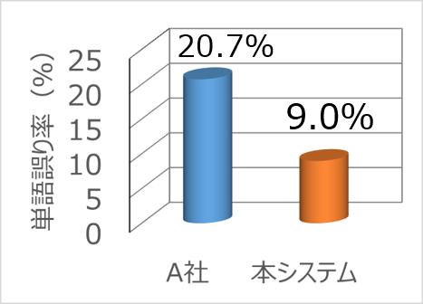 単語誤り率 -Honda CAシステムと他社システム比較-(Honda調べ)