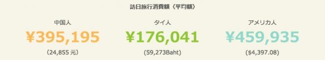 訪日外国人が最も増える7月到来!インバウンド消費最高額は795万円!67%が「1年以内に日本にまた来たい」(マクロミル調べ):PR TIMES