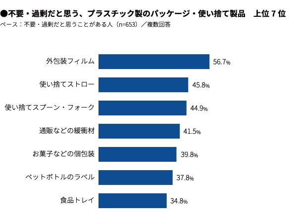 c3bcf30cfdac63 プラスチック製のパッケージや 使い捨て容器が「不要だ・過剰だ」と思うことがある人は65%で、具体的には「外包装フィルム」が不要・過剰と思う人が最多の57%でした。