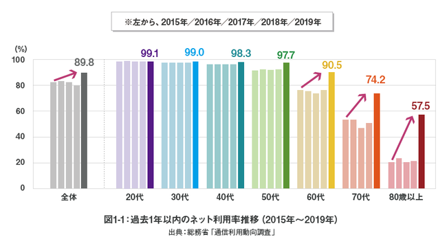 過去1年以内のネット利用率推移