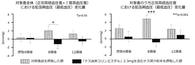 図3.ナス由来コリンエステルを含むナス搾汁粉末の継続摂取による血圧改善効果