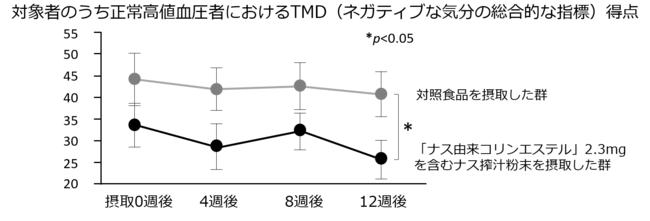 図4.ナス由来コリンエステルを含むナス搾汁粉末の継続摂取による気分改善効果