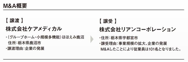 M&A概要