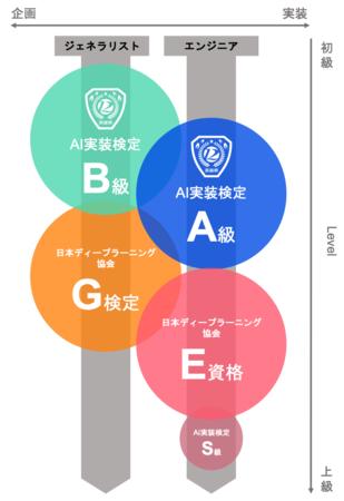 AIの資格試験