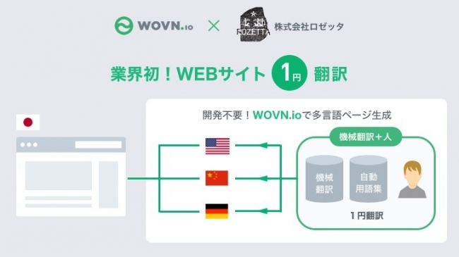 1円翻訳【AI & CROWD】」サービ...