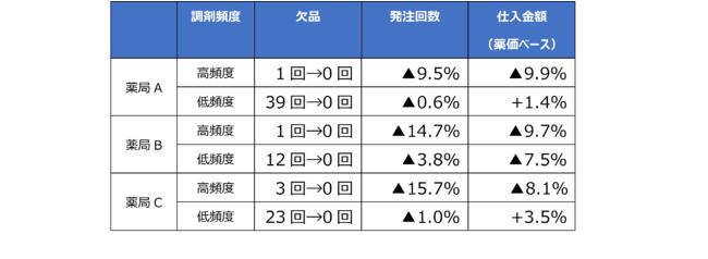 表. AIによる需要予測サービスの検証店舗における業務改善度