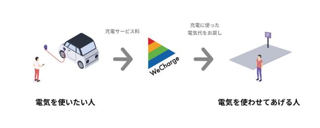WeCharge電気自動車充電サービス