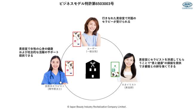 日本美容創生(JBIRC)ビジネスモデル特許第6503003号