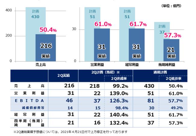 2021年9月期 通期計画に対する進捗率