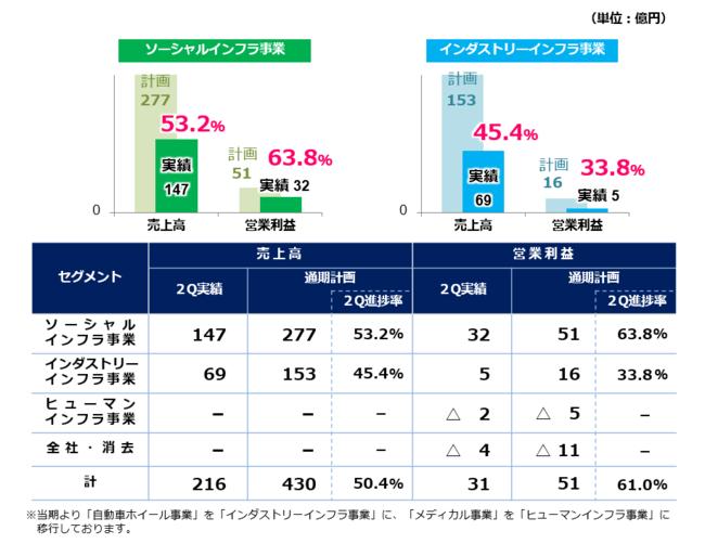 2021年9月期通期計画に対する進捗率(セグメント別)