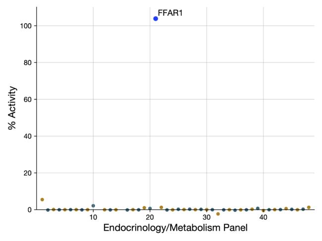 FlexPanel48 内分泌・代謝領域パネルを用いた、糖尿病開発薬TAK-875の評価例 TAK-875の標的GPCRであるFFAR1に対する選択的な活性が示されている。