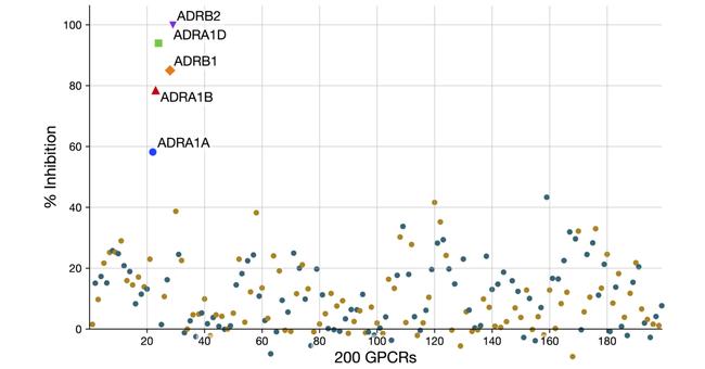リガンド既知GPCR 200種に対する高血圧治療薬カルベジロールのパネルアッセイ実施例  α1、βアドレアナリン受容体(ADRA1A, ADRA1B, ADRA1D, ADRB1, ADRB2)に対するカルベジロールのアンタゴニスト活性が示されている。