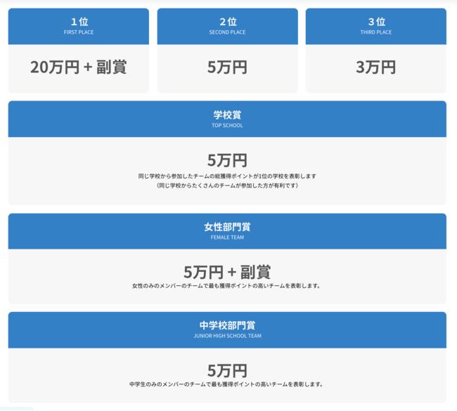 CongnitiveHack Japan 賞の一覧