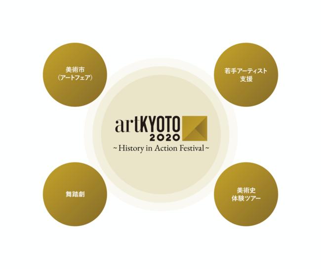 artKYOTO 2020 開催プログラム