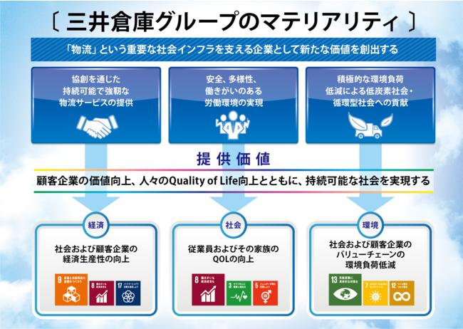 三井倉庫グループのマテリアリティと提供価値