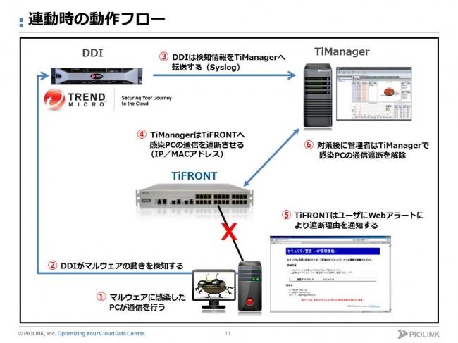 標的型攻撃対策】トレンドマイクロDDIと連動可能なL2セキュリティ ...