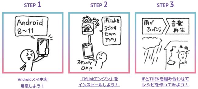 Try! ifLinkサイト